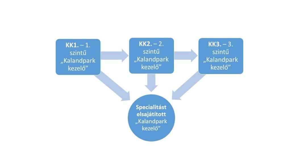 KK szintek ábra